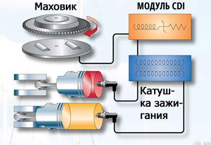 Система зажигания подвесного
